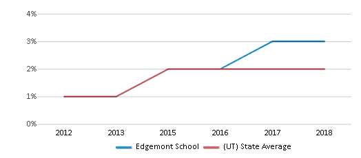 This chart display the percentage of students of two or more races in Edgemont School and the percentage of public school students of two or more races in Utah by year, with the latest 2017-18 school year data.