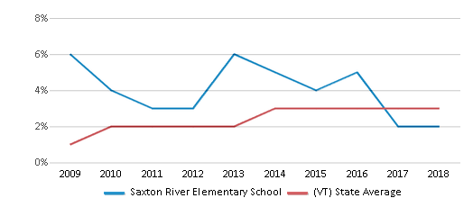This chart display the percentage of students of two or more races in Saxton River Elementary School and the percentage of public school students of two or more races in Vermont by year, with the latest 2017-18 school year data.