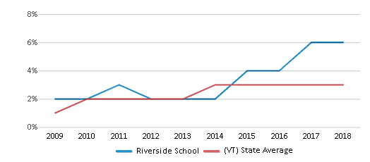 This chart display the percentage of students of two or more races in Riverside School and the percentage of public school students of two or more races in Vermont by year, with the latest 2017-18 school year data.
