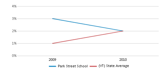 This chart display the percentage of students of two or more races in Park Street School and the percentage of public school students of two or more races in Vermont by year, with the latest 2009-10 school year data.
