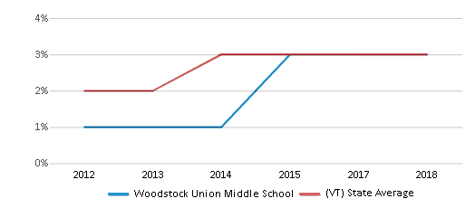 This chart display the percentage of students of two or more races in Woodstock Union Middle School and the percentage of public school students of two or more races in Vermont by year, with the latest 2017-18 school year data.