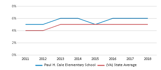 This chart display the percentage of students of two or more races in Paul H. Cale Elementary School and the percentage of public school students of two or more races in Virginia by year, with the latest 2017-18 school year data.