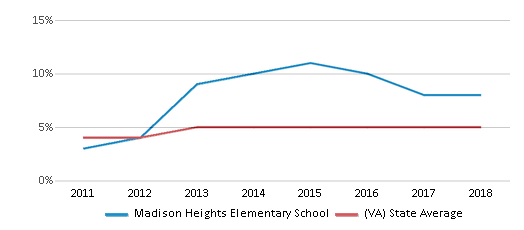 This chart display the percentage of students of two or more races in Madison Heights Elementary School and the percentage of public school students of two or more races in Virginia by year, with the latest 2017-18 school year data.
