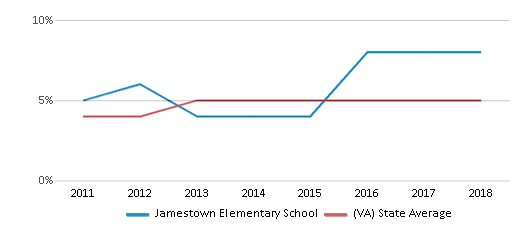 This chart display the percentage of students of two or more races in Jamestown Elementary School and the percentage of public school students of two or more races in Virginia by year, with the latest 2017-18 school year data.