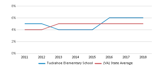 This chart display the percentage of students of two or more races in Tuckahoe Elementary School and the percentage of public school students of two or more races in Virginia by year, with the latest 2017-18 school year data.