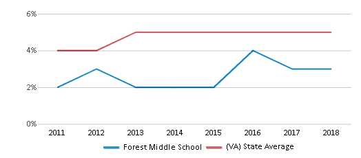 This chart display the percentage of students of two or more races in Forest Middle School and the percentage of public school students of two or more races in Virginia by year, with the latest 2017-18 school year data.