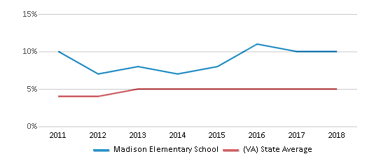 This chart display the percentage of students of two or more races in Madison Elementary School and the percentage of public school students of two or more races in Virginia by year, with the latest 2017-18 school year data.