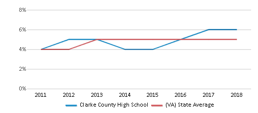 This chart display the percentage of students of two or more races in Clarke County High School and the percentage of public school students of two or more races in Virginia by year, with the latest 2017-18 school year data.