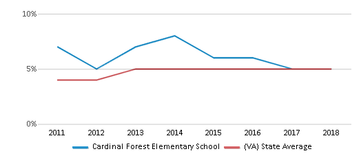 This chart display the percentage of students of two or more races in Cardinal Forest Elementary School and the percentage of public school students of two or more races in Virginia by year, with the latest 2017-18 school year data.