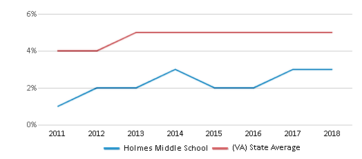 This chart display the percentage of students of two or more races in Holmes Middle School and the percentage of public school students of two or more races in Virginia by year, with the latest 2017-18 school year data.