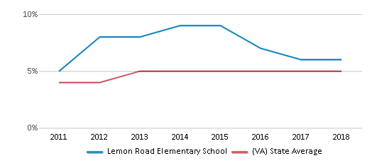 This chart display the percentage of students of two or more races in Lemon Road Elementary School and the percentage of public school students of two or more races in Virginia by year, with the latest 2017-18 school year data.