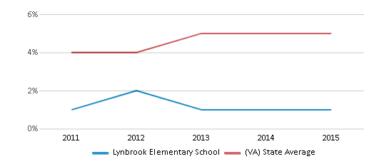 This chart display the percentage of students of two or more races in Lynbrook Elementary School and the percentage of public school students of two or more races in Virginia by year, with the latest 2014-15 school year data.