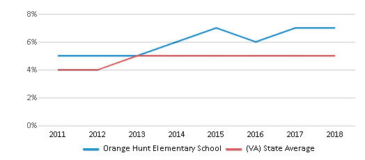 This chart display the percentage of students of two or more races in Orange Hunt Elementary School and the percentage of public school students of two or more races in Virginia by year, with the latest 2017-18 school year data.