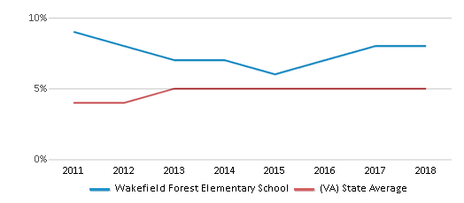 This chart display the percentage of students of two or more races in Wakefield Forest Elementary School and the percentage of public school students of two or more races in Virginia by year, with the latest 2017-18 school year data.