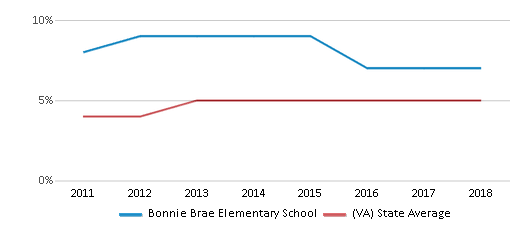 This chart display the percentage of students of two or more races in Bonnie Brae Elementary School and the percentage of public school students of two or more races in Virginia by year, with the latest 2017-18 school year data.