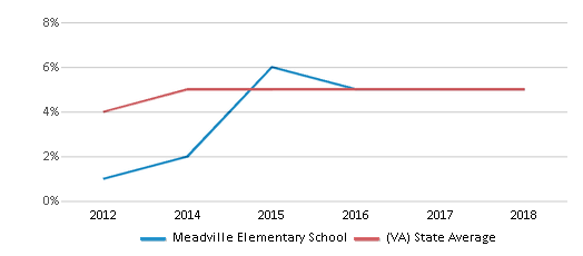 This chart display the percentage of students of two or more races in Meadville Elementary School and the percentage of public school students of two or more races in Virginia by year, with the latest 2017-18 school year data.