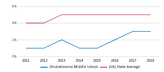 This chart display the percentage of students of two or more races in Chickahominy Middle School and the percentage of public school students of two or more races in Virginia by year, with the latest 2017-18 school year data.