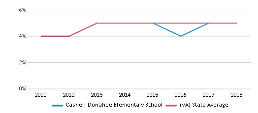 This chart display the percentage of students of two or more races in Cashell Donahoe Elementary School and the percentage of public school students of two or more races in Virginia by year, with the latest 2017-18 school year data.