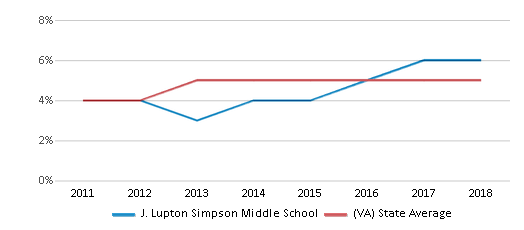This chart display the percentage of students of two or more races in J. Lupton Simpson Middle School and the percentage of public school students of two or more races in Virginia by year, with the latest 2017-18 school year data.