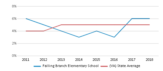 This chart display the percentage of students of two or more races in Falling Branch Elementary School and the percentage of public school students of two or more races in Virginia by year, with the latest 2017-18 school year data.