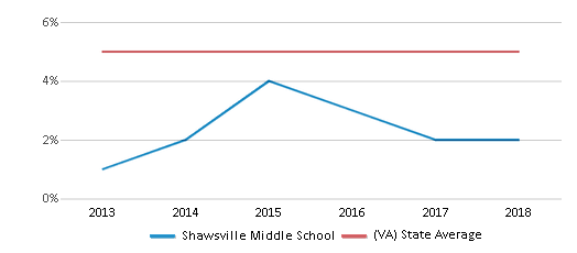 This chart display the percentage of students of two or more races in Shawsville Middle School and the percentage of public school students of two or more races in Virginia by year, with the latest 2017-18 school year data.