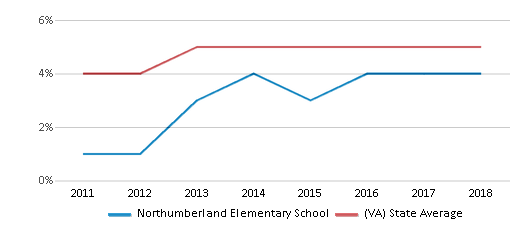This chart display the percentage of students of two or more races in Northumberland Elementary School and the percentage of public school students of two or more races in Virginia by year, with the latest 2017-18 school year data.