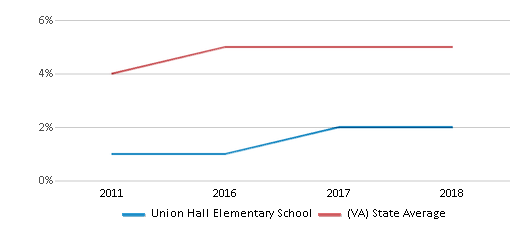 This chart display the percentage of students of two or more races in Union Hall Elementary School and the percentage of public school students of two or more races in Virginia by year, with the latest 2017-18 school year data.