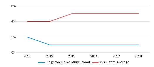 This chart display the percentage of students of two or more races in Brighton Elementary School and the percentage of public school students of two or more races in Virginia by year, with the latest 2017-18 school year data.