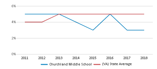 This chart display the percentage of students of two or more races in Churchland Middle School and the percentage of public school students of two or more races in Virginia by year, with the latest 2017-18 school year data.