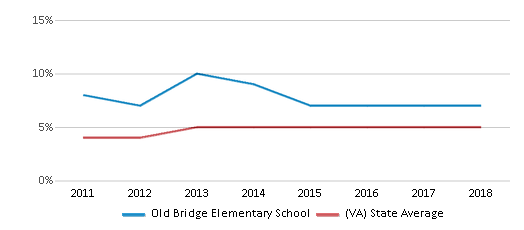 This chart display the percentage of students of two or more races in Old Bridge Elementary School and the percentage of public school students of two or more races in Virginia by year, with the latest 2017-18 school year data.