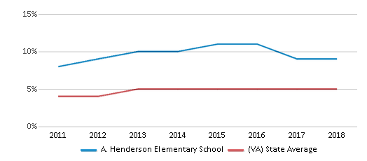 This chart display the percentage of students of two or more races in A. Henderson Elementary School and the percentage of public school students of two or more races in Virginia by year, with the latest 2017-18 school year data.
