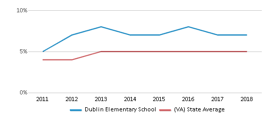 This chart display the percentage of students of two or more races in Dublin Elementary School and the percentage of public school students of two or more races in Virginia by year, with the latest 2017-18 school year data.