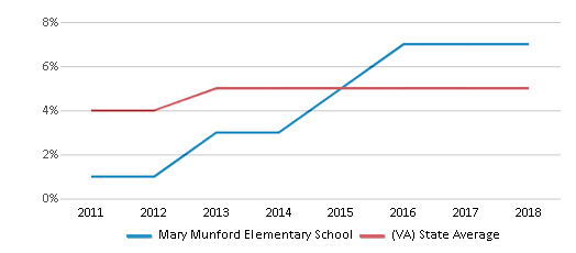 This chart display the percentage of students of two or more races in Mary Munford Elementary School and the percentage of public school students of two or more races in Virginia by year, with the latest 2017-18 school year data.