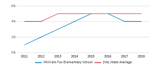 This chart display the percentage of students of two or more races in William Fox Elementary School and the percentage of public school students of two or more races in Virginia by year, with the latest 2017-18 school year data.