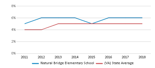 This chart display the percentage of students of two or more races in Natural Bridge Elementary School and the percentage of public school students of two or more races in Virginia by year, with the latest 2017-18 school year data.