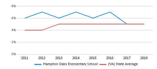 This chart display the percentage of students of two or more races in Hampton Oaks Elementary School and the percentage of public school students of two or more races in Virginia by year, with the latest 2017-18 school year data.