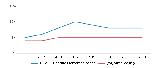 This chart display the percentage of students of two or more races in Anne E. Moncure Elementary School and the percentage of public school students of two or more races in Virginia by year, with the latest 2017-18 school year data.
