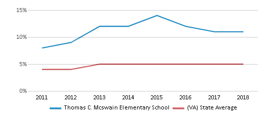 This chart display the percentage of students of two or more races in Thomas C. Mcswain Elementary School and the percentage of public school students of two or more races in Virginia by year, with the latest 2017-18 school year data.