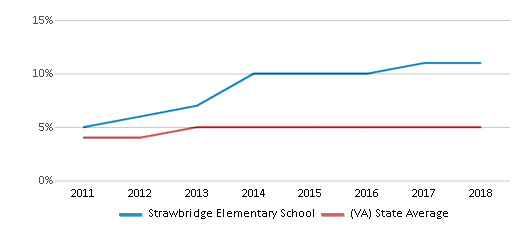 This chart display the percentage of students of two or more races in Strawbridge Elementary School and the percentage of public school students of two or more races in Virginia by year, with the latest 2017-18 school year data.