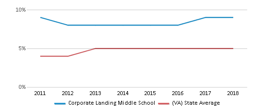 This chart display the percentage of students of two or more races in Corporate Landing Middle School and the percentage of public school students of two or more races in Virginia by year, with the latest 2017-18 school year data.