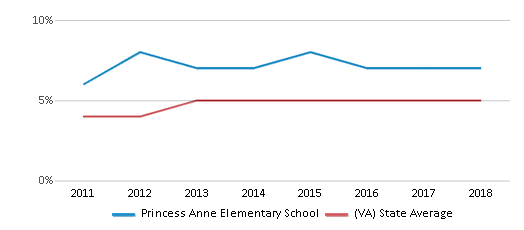 This chart display the percentage of students of two or more races in Princess Anne Elementary School and the percentage of public school students of two or more races in Virginia by year, with the latest 2017-18 school year data.