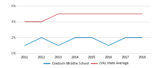 This chart display the percentage of students of two or more races in Coeburn Middle School and the percentage of public school students of two or more races in Virginia by year, with the latest 2017-18 school year data.