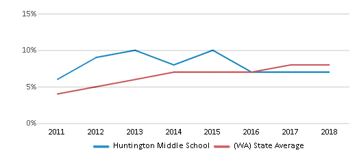 This chart display the percentage of students of two or more races in Huntington Middle School and the percentage of public school students of two or more races in Washington by year, with the latest 2017-18 school year data.