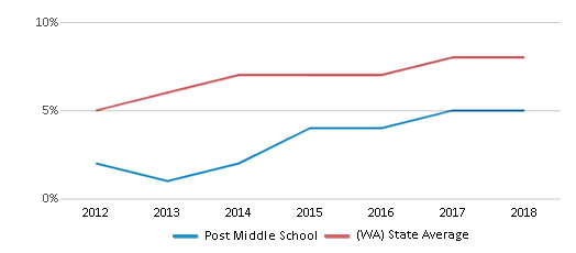 This chart display the percentage of students of two or more races in Post Middle School and the percentage of public school students of two or more races in Washington by year, with the latest 2017-18 school year data.