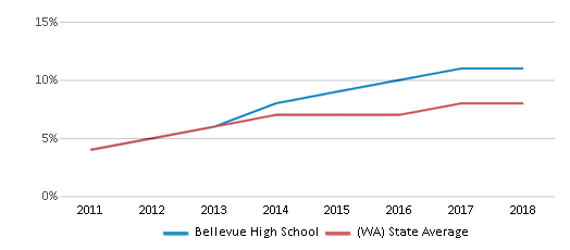 This chart display the percentage of students of two or more races in Bellevue High School and the percentage of public school students of two or more races in Washington by year, with the latest 2017-18 school year data.