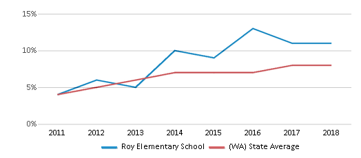 This chart display the percentage of students of two or more races in Roy Elementary School and the percentage of public school students of two or more races in Washington by year, with the latest 2017-18 school year data.