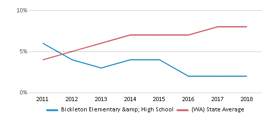 This chart display the percentage of students of two or more races in Bickleton Elementary & High School and the percentage of public school students of two or more races in Washington by year, with the latest 2017-18 school year data.