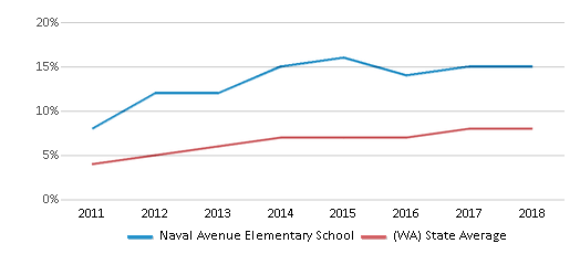 This chart display the percentage of students of two or more races in Naval Avenue Elementary School and the percentage of public school students of two or more races in Washington by year, with the latest 2017-18 school year data.