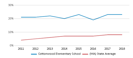 This chart display the percentage of students of two or more races in Cottonwood Elementary School and the percentage of public school students of two or more races in Washington by year, with the latest 2017-18 school year data.