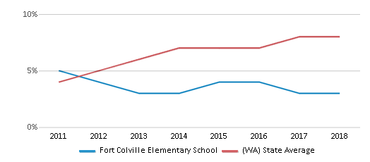 This chart display the percentage of students of two or more races in Fort Colville Elementary School and the percentage of public school students of two or more races in Washington by year, with the latest 2017-18 school year data.